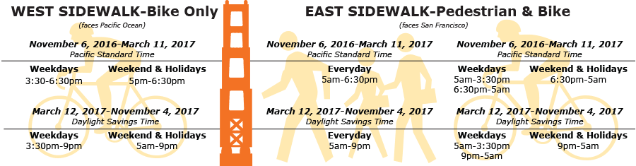 schedule for walking or cycling across golden gate bridge